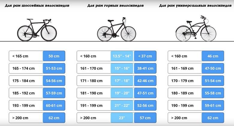 таблица подбора горных велосипедов по размеру рамы
